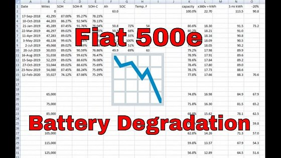 Video: 2013-2019 Fiat 500e - Battery Degradation