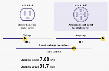 Electric car charging calculator